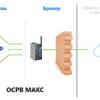 Наша экспертиза: российская операционная система реального времени «МАКС»