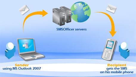 Отправка SMS из Microsoft Outlook