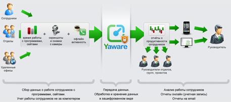 Автоматический учет времени и продуктивности работы сотрудников с помощью Yaware
