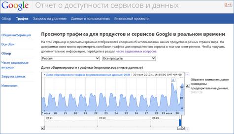 Просмотр трафика для продуктов и сервисов Google в реальном времени