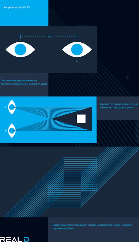 Как работает технология воспроизведения 3D в кинотеатрах