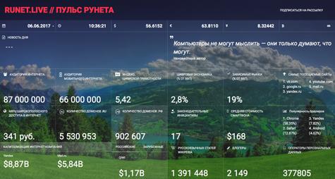 Как измерить пульс Рунета